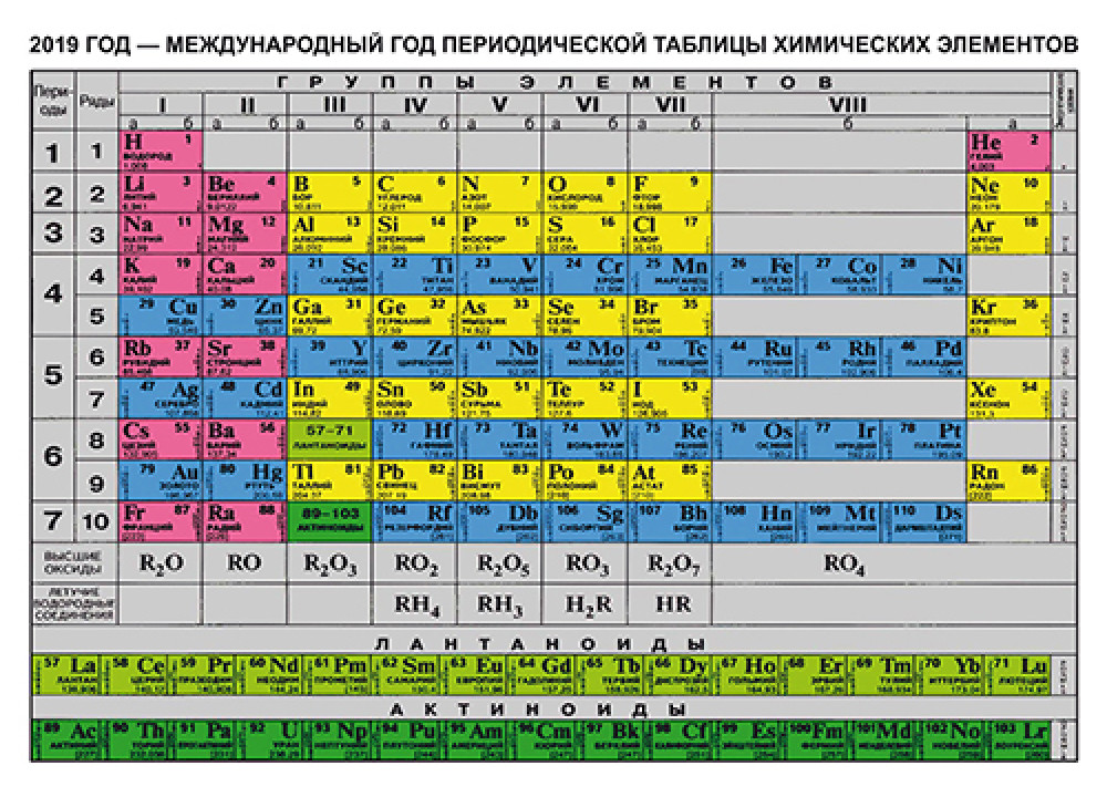 Таблица менделеева картинка русская версия